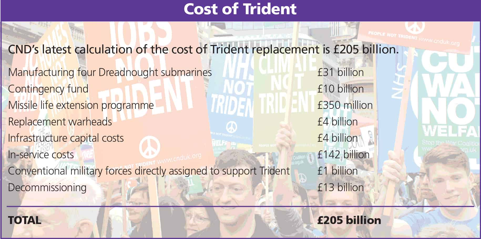People not Trident - Campaign for Nuclear Disarmament